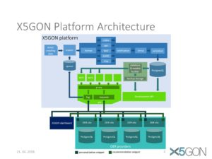 X5GON WP2 - Analytics Infrastructure, Services and API