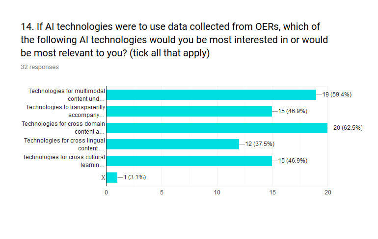 Figure 14 shows the X5GON technologies and OER connections to AI interests. Results show that technologies for multimodality and domain are most relevant (60%).