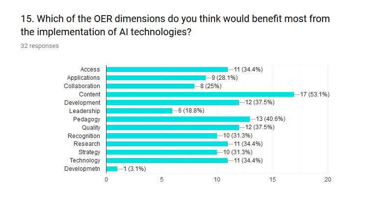 The participants were also asked about OER dimensions and benefits from AI. Figure 15 represents a high feedback on content. Pedagogy and Quality are also to benefit (40%).
