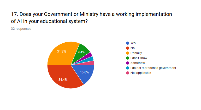 Participants believe there are no definitive working implementation in AI and education their Government.