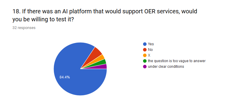 Perhaps the most surprising reply to any of the questions is presented in Figure 17 where participants overwhelmingly support the idea of testing X5GON technologies (84%).