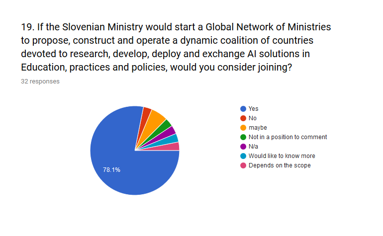 Figure 17 shows the response regarding a potential dynamic coalition of Governments uniting into understanding the potential of OER with AI. It can be seen that more than three quarter of participants (78%) regarded this as a potential future activity.