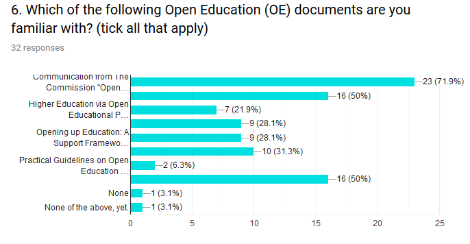 Another important question which can influence the perception of the project results is presented in Figure 2: the majority of the participants is acquainted with basic EC policies on open education and OER.