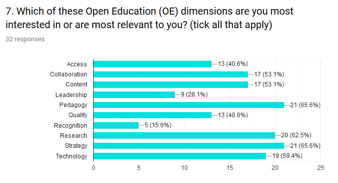 The main Open Education dimensions presented in the EC report on support framework for higher education institutions (HEIs) to open up education were listed in Figure 3. More than 60% of participants are most interested in Pedagogy and Strategy dimensions. One quarter believes Research (25%).