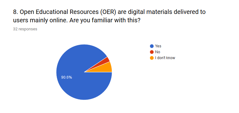 The vast majority of participants were familiar with OER and its online identity.