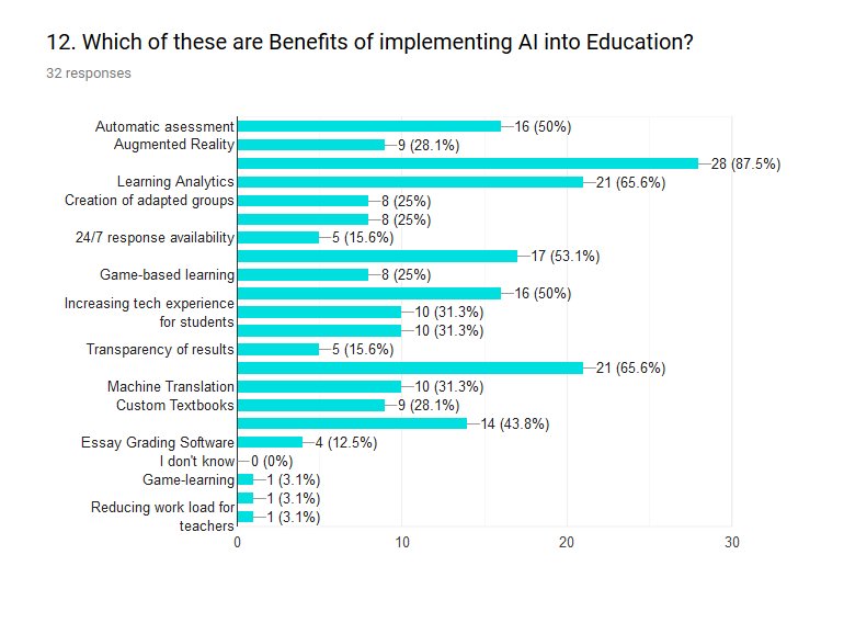 In Figure 12 we inquire about the benefits of AI in education. More than 87% of participants are most interested in learning analytics. Half of them believe automatic assessment being important (50%) One quarter believes Grouping (25%) is important.