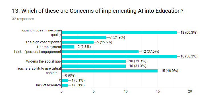 Figure 13 shows the main general fears and drawbacks concerning AI in education are quality vs. quantity and personal engagement (56%) followed by AI assistants (46%).